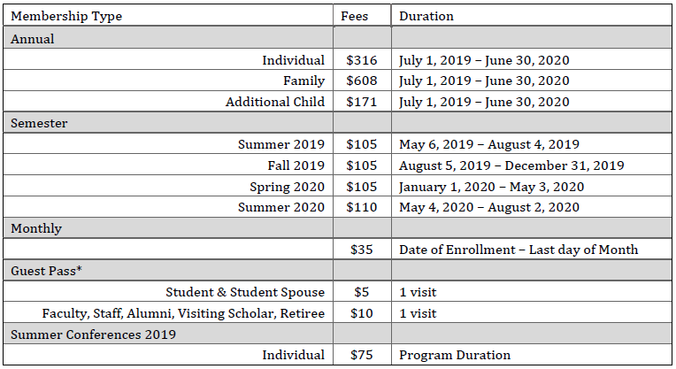 Memberships Chart 2019-20.png